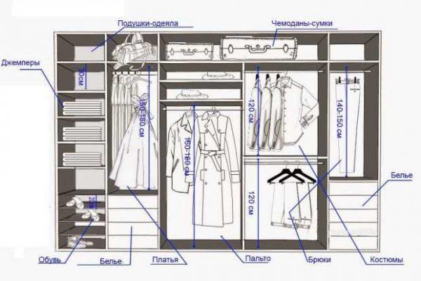 Как грамотно организовать гардероб. Полезные советы